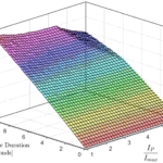 Peltier Supercooling with Isosceles Current Pulses: A Response Surface Perspective
