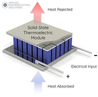 Thermoelectric Peltier Cooler Module TEC