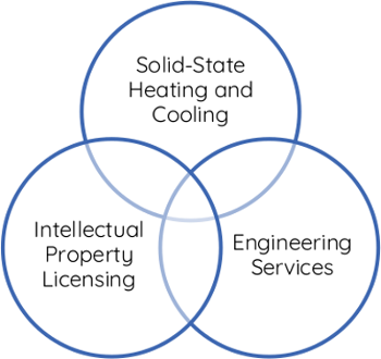 Solid-state thermal management