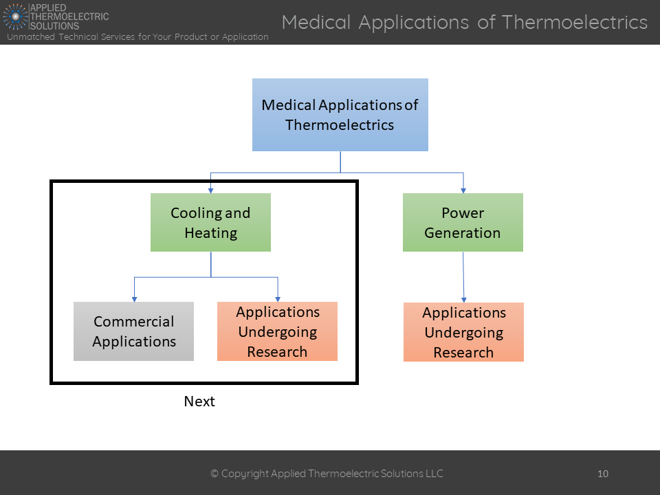 Introduction to Thermoelectrics and Medical Applications