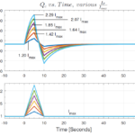 The effect of Isosceles current pulse height on Qc of a thermoelectric couple vs time
