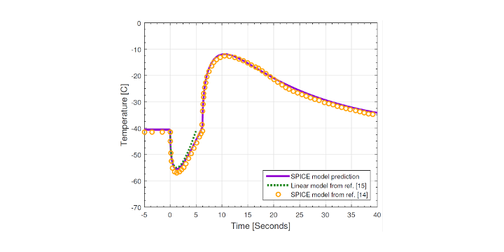 Thermoelectric Peltier simulation of temperature vs. time during a transient thermoelectric pulse with comparison to other models