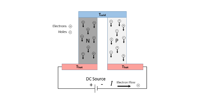 Thermoelectric Peltier Couple showing electrons and hold a DC power source and hot and cold side