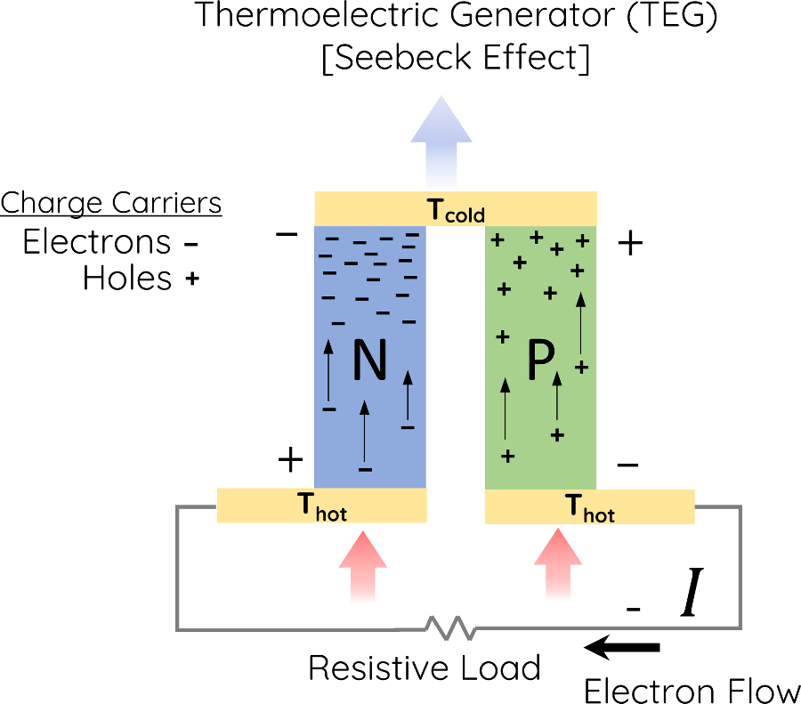 A thermoelectric generator couple with charge carriers holes and electrons flowing through a resistive load with hot and cold side utilizing the seebeck effect