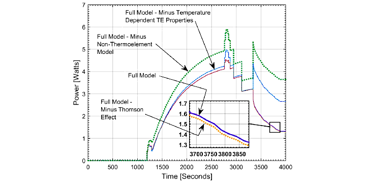 Thermoelectric generator power versus time plot with Thomson effect, Seebeck Effect, non thermoelement model and temperature dependent properties